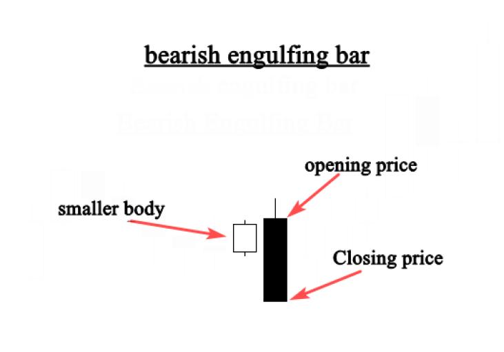 bearish engulfing bar