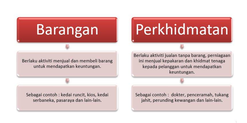 Jenis Jenis Perniagaan Dan Syarikat Di Malaysia