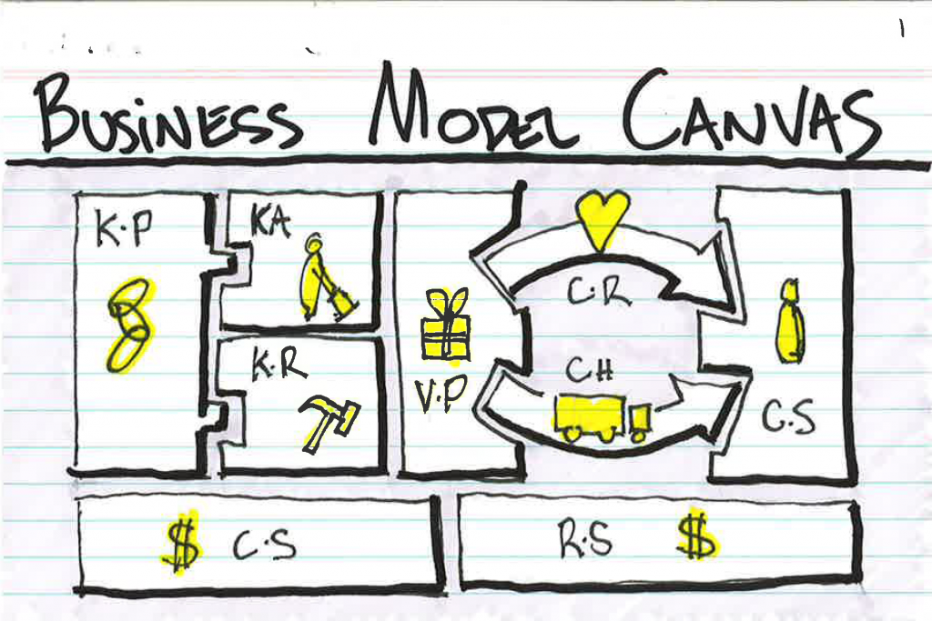 bisnes model canvas