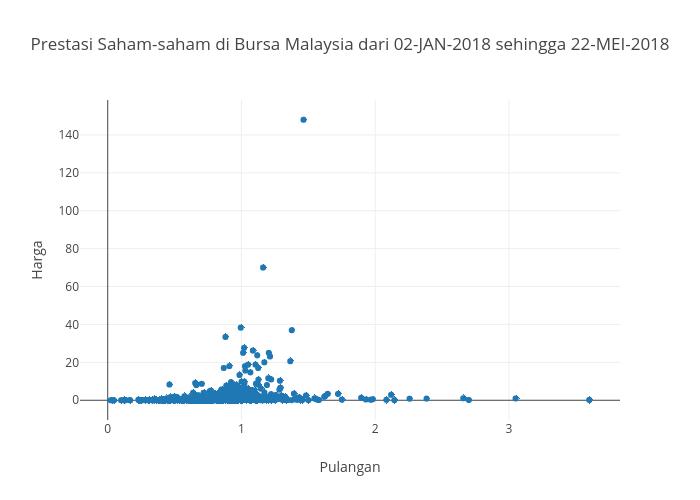 Prestasi Semasa Saham-saham di Bursa Malaysia sehingga 22-Mei-2018