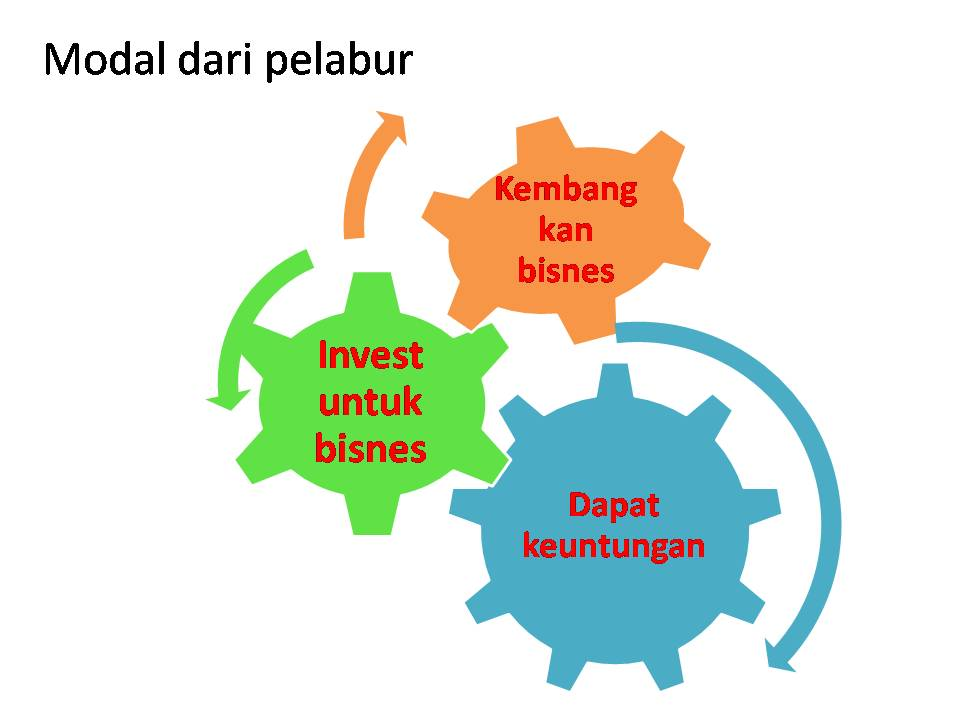 saham (modal dari pelabur)