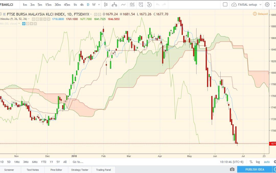 Perang Dagangan (Trade War) dan kesan terhadap Bursa Malaysia