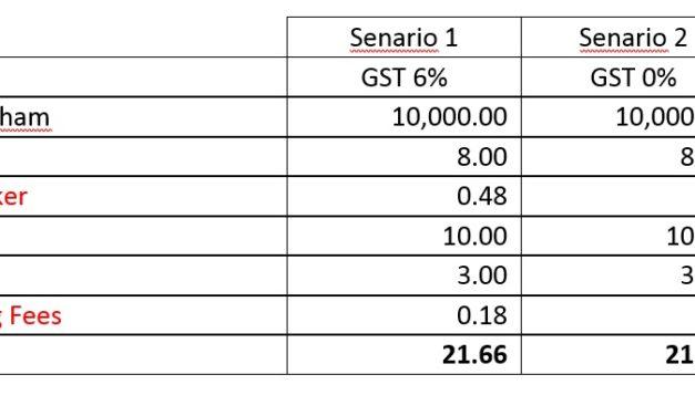 Kadar penurunan GST dalam Bursa Saham