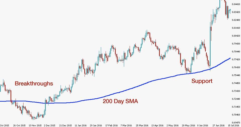 Teknik MA 200 Untuk Trading
