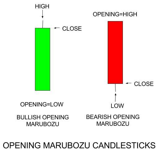 Cara Detect Market Rebound