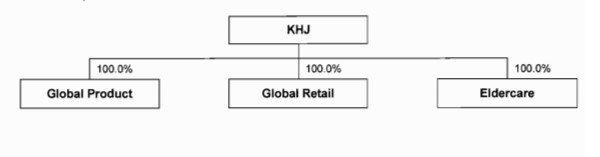struktur KIM HIN JOO Berhad.