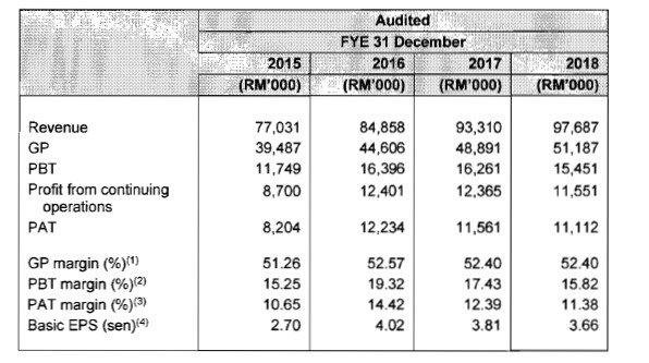 revenue KIM HIN JOO Berhad.