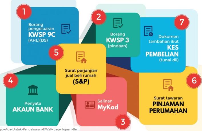 Ansuran Bulanan Pinjaman Perumahan