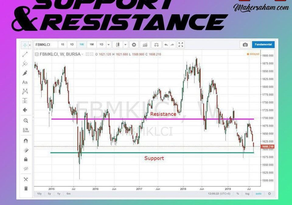 Support dan Resistence Untuk Kajian Teknikal Analisis