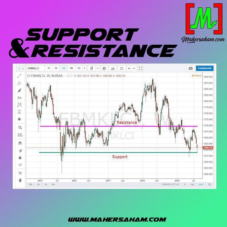 Support Dan Resistence