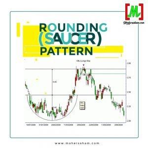 Rouding Pattern