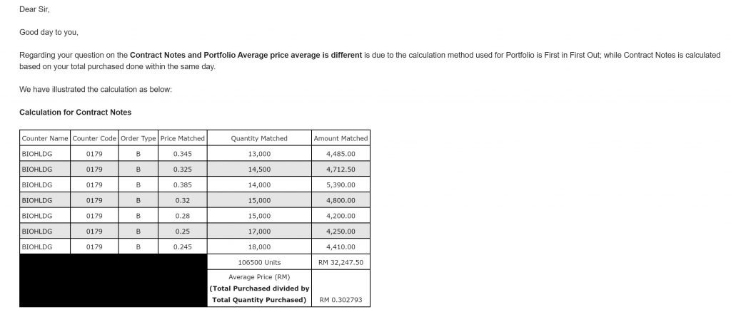 cara kira average price contract note