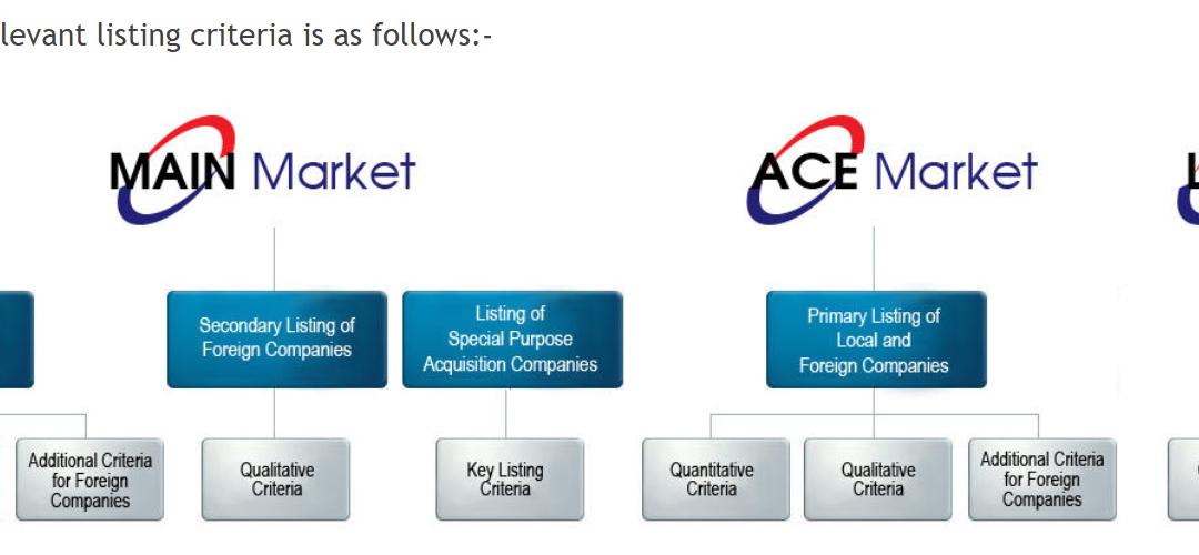 Perbezaan Main Market dan Ace Market