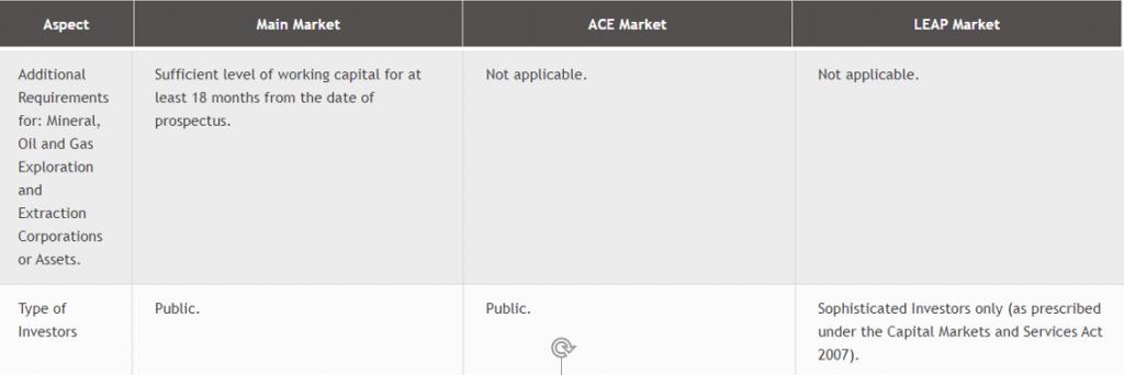 Main Market dan ACE Market