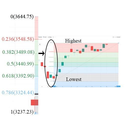 Cara guna Fibonacci Retracement dalam analisis saham ...