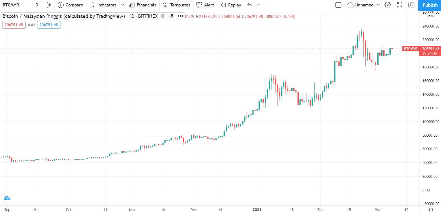 Bagaimana Masa Depan Cryptocurrency? - Mahersaham