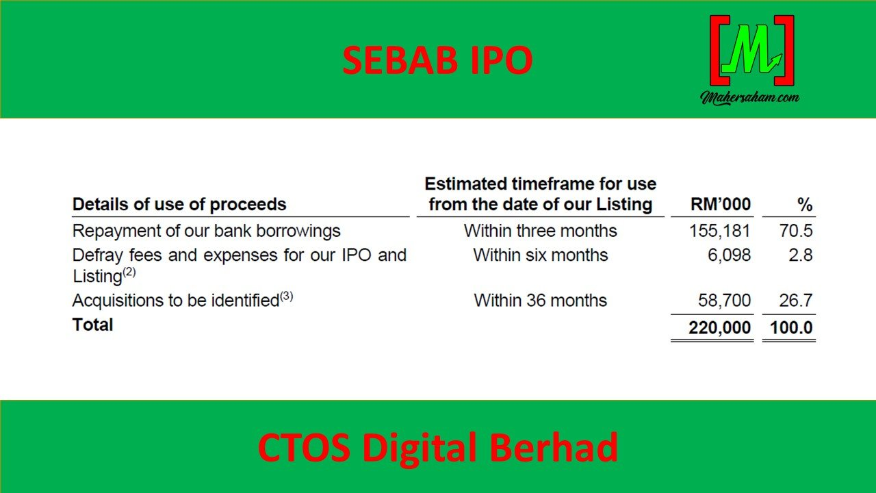 IPO CTOS Digital Berhad