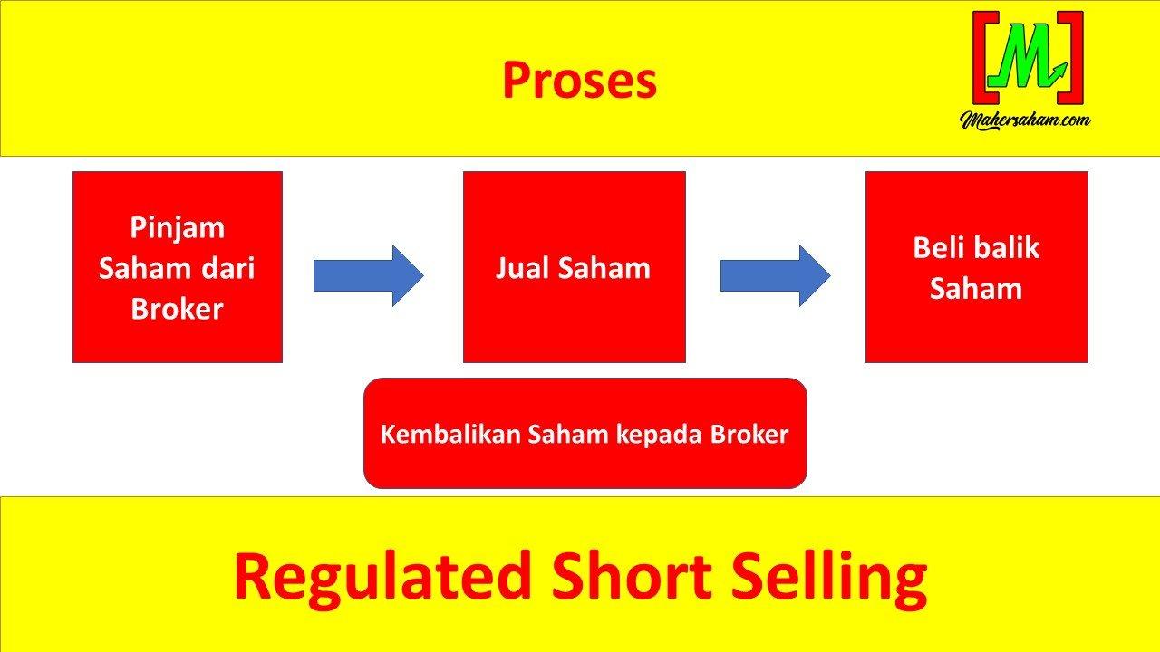regulated short selling